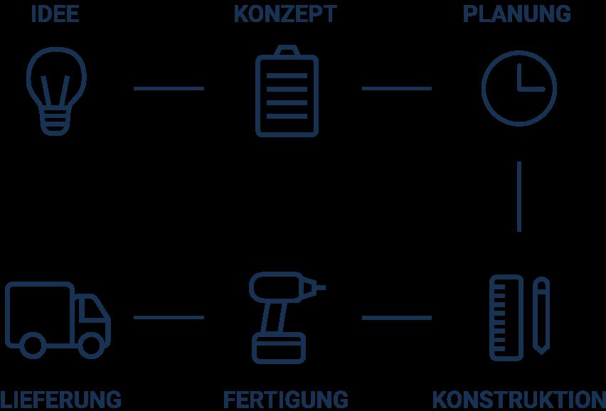 Grafische Visualisierung des Arbeitsablaufes von Technus